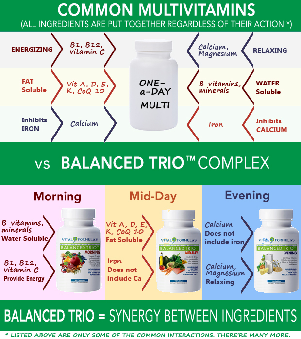 BalancedTrio_vs_CommonMultivitamins_info