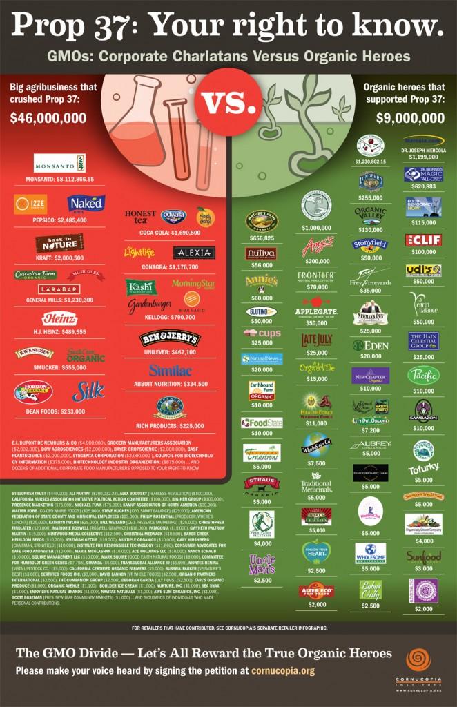 GMO foods: Corporate Charlatans vs Organic Heroes