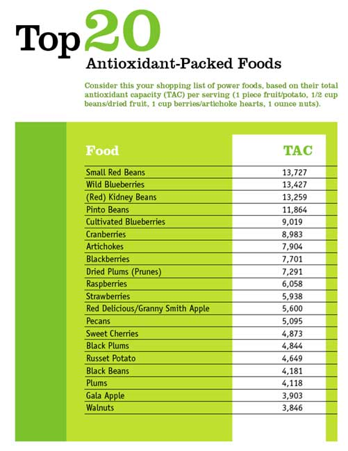 Importance of antioxidants