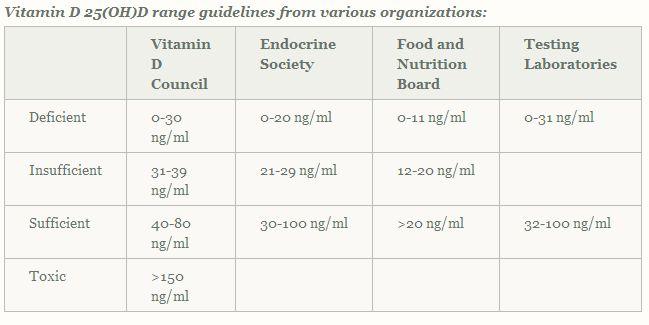 vitamin_D_25(OH)D_range_guidelines
